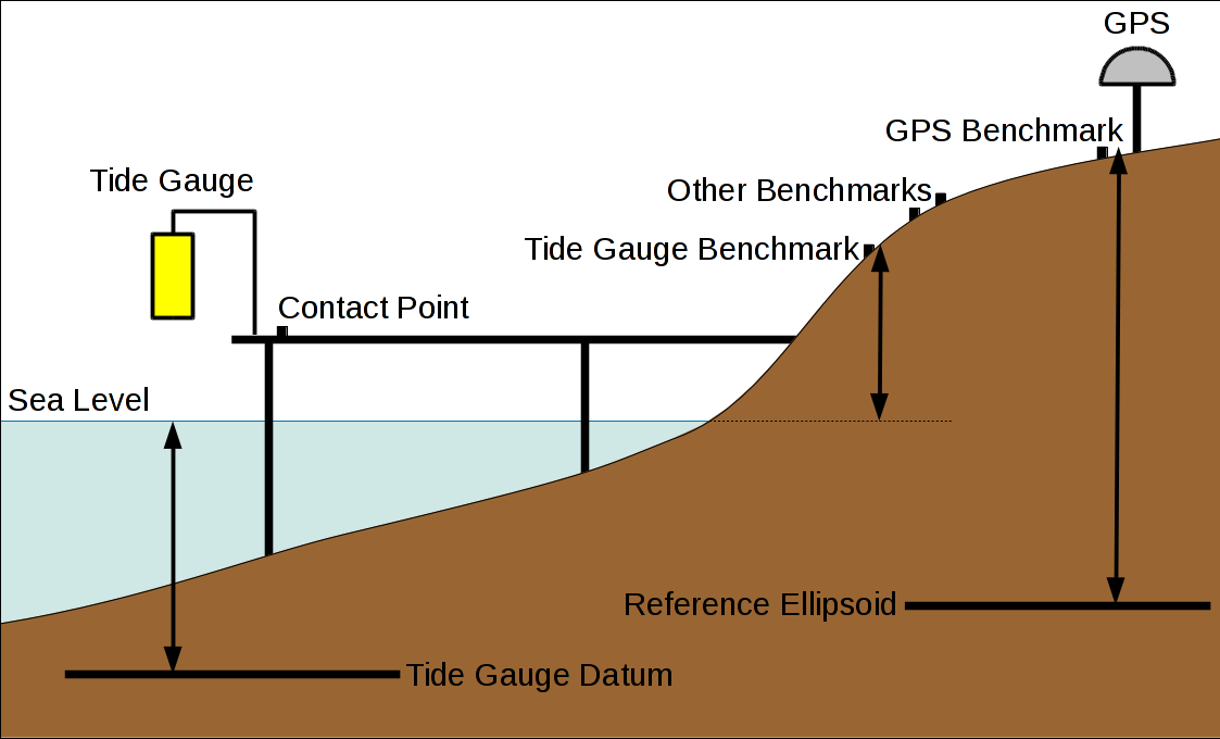 Sea level monitoring requirements diagram